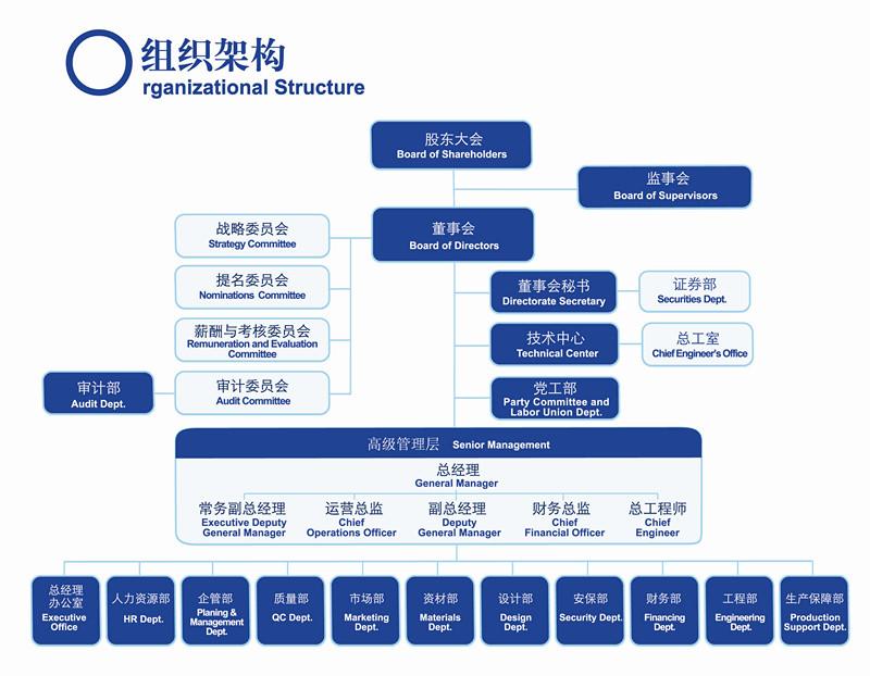 组织结构设计